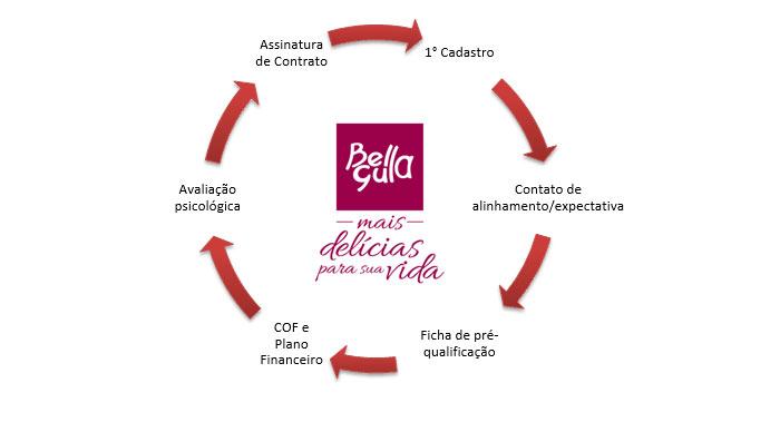 Franquia Bella Gula