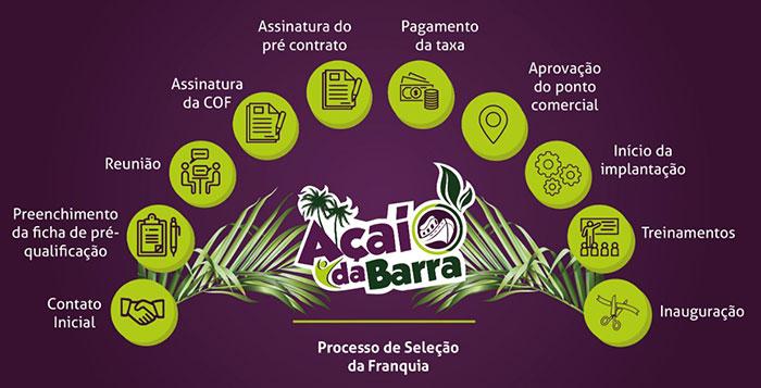 Processo de seleção da franquia Açaí da Barra