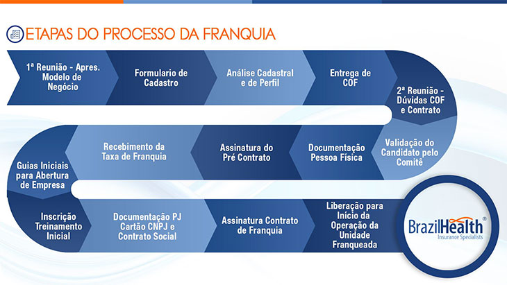 Processo de seleção da Franquia Brazil Health