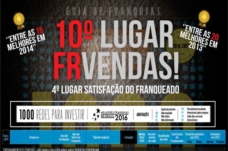 Franquia Grupo FR Vendas preço