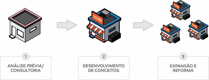 Lemon Projetos - Produtos e Serviços - Portal do Franchising