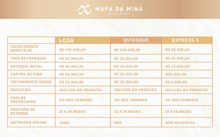 Modelos de franquia Mapa da Mina
