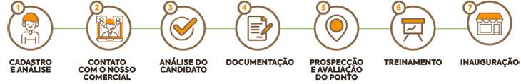 Franquia Panelinhas do Brasil processo de seleção
