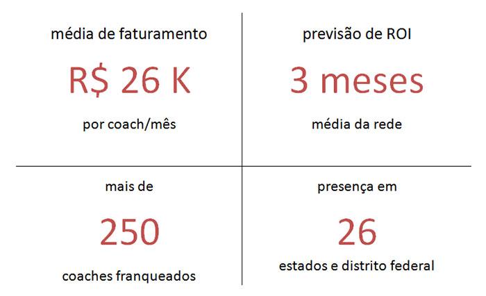 Dados da franquia SBCoaching