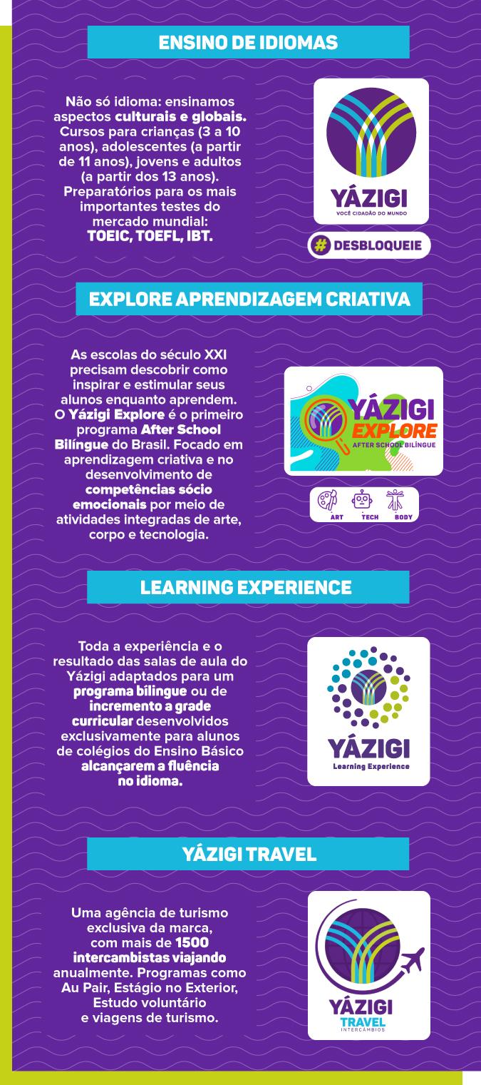 benefícios da franquia yazigi